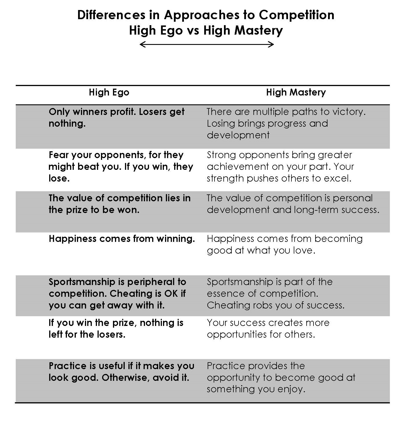 Check Yo Self Before You Wreck Yourself Ego Versus Mastery Dr
